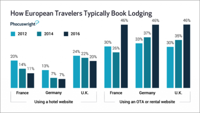 How European travellers typically book accommodation when travelling